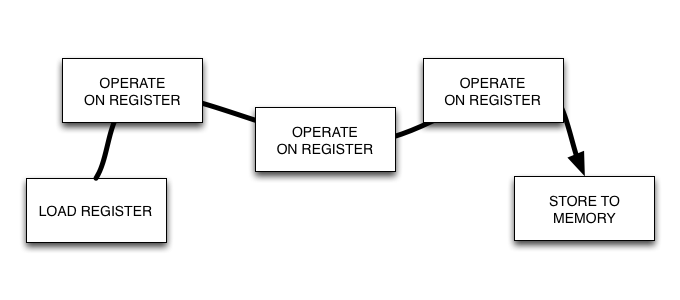 basic principal of a register-based VM