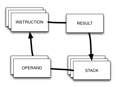 basic principal of a stack-based VM